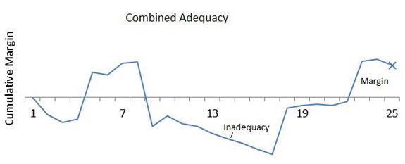 GII Claim Volatility Chart 3