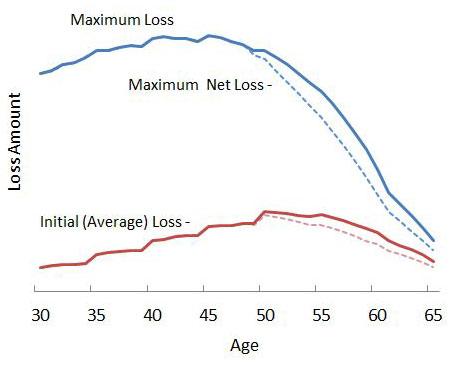 GII Claim Volatility Chart 5